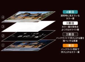 4層印刷の構造イメージ